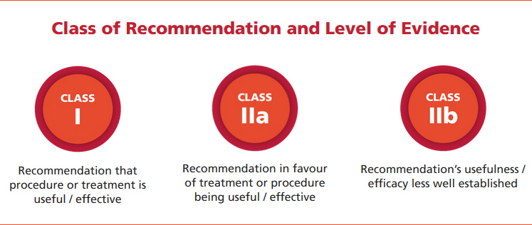 Class of Recommendation and Level of Evidence